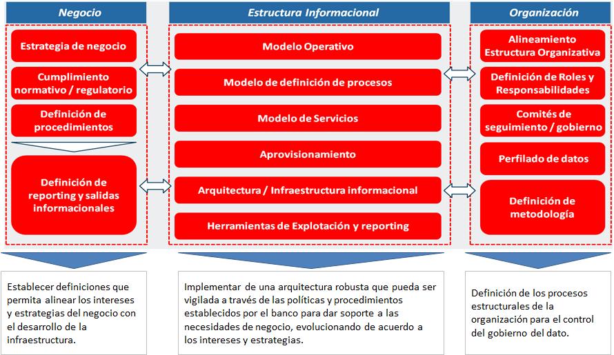 Data Governances Política y Reglamentos