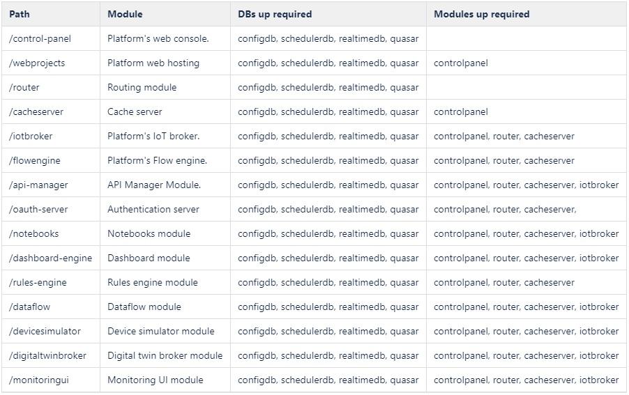 Modules list