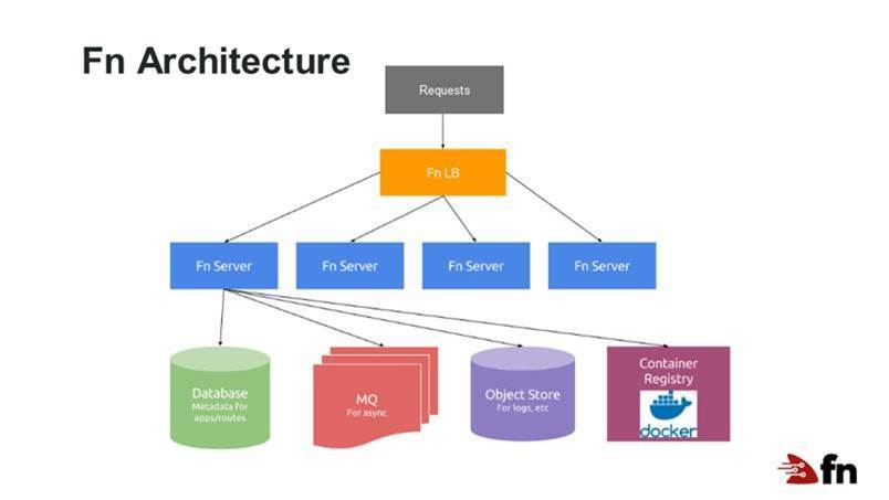 Fn Architecture Diagram